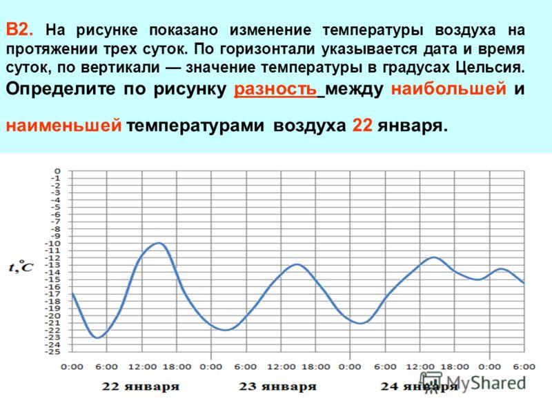 В2. На рисунке показано изменение температуры воздуха на протяжении трех суток. По горизонтали указывается дата и время суток, по вертикали значение температуры в градусах Цельсия. Определите по рисунку разность между наибольшей и наименьшей температ