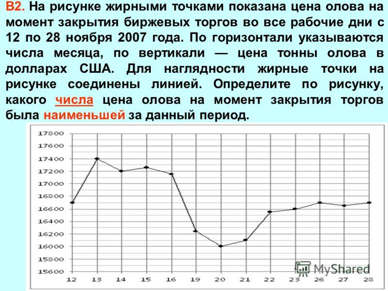 В2. На рисунке жирными точками показана цена олова на момент закрытия биржевых торгов во все рабочие дни с 12 по 28 ноября 2007 года. По горизонтали указываются числа месяца, по вертикали цена тонны олова в долларах США. Для наглядности жирные точки