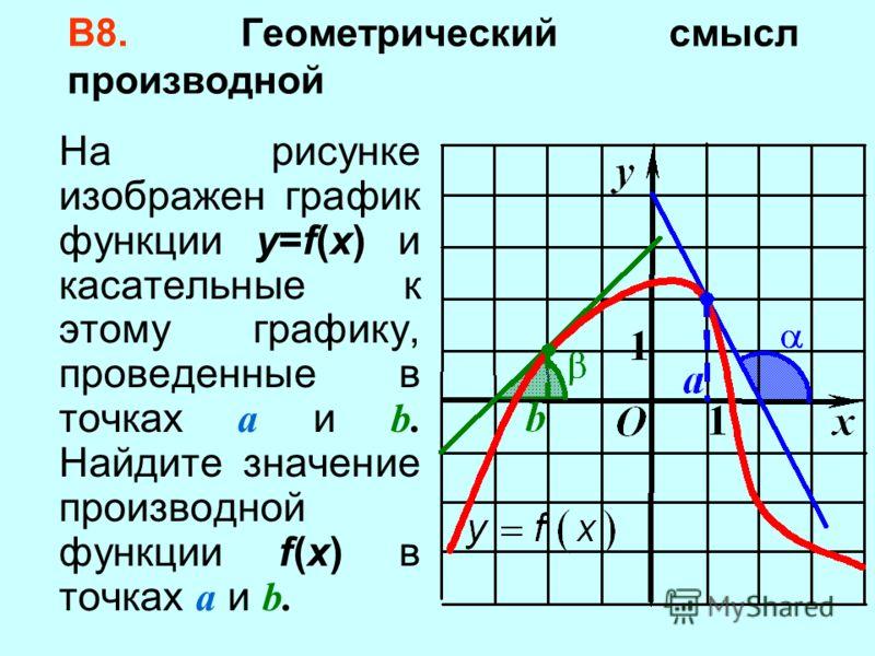 В8. Геометрический смысл производной На рисунке изображен график функции y=f(x) и касательные к этому графику, проведенные в точках a и b. Найдите значение производной функции f(x) в точках a и b.