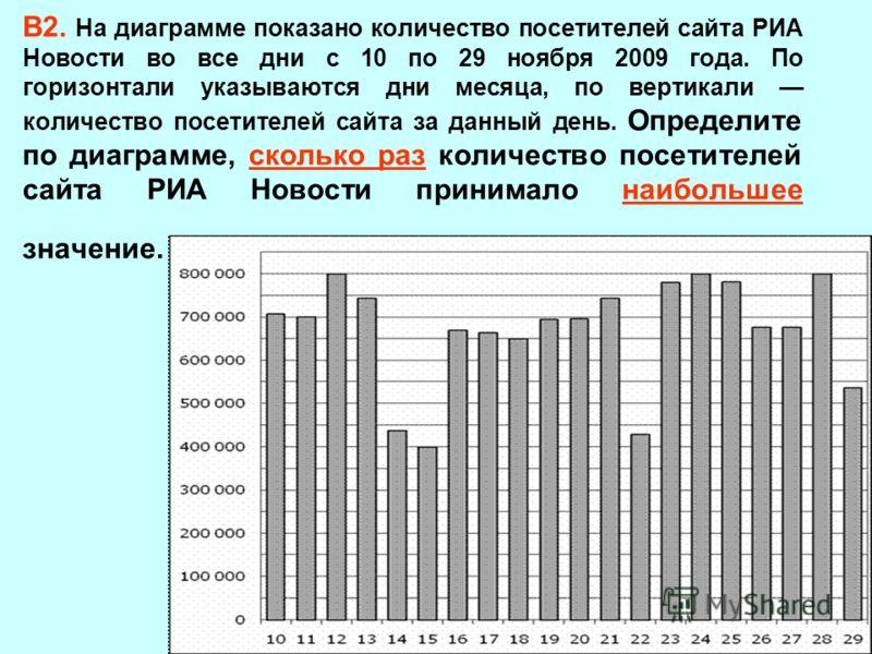 В2. На диаграмме показано количество посетителей сайта РИА Новости во все дни с 10 по 29 ноября 2009 года. По горизонтали указываются дни месяца, по вертикали количество посетителей сайта за данный день. Определите по диаграмме, сколько раз количеств
