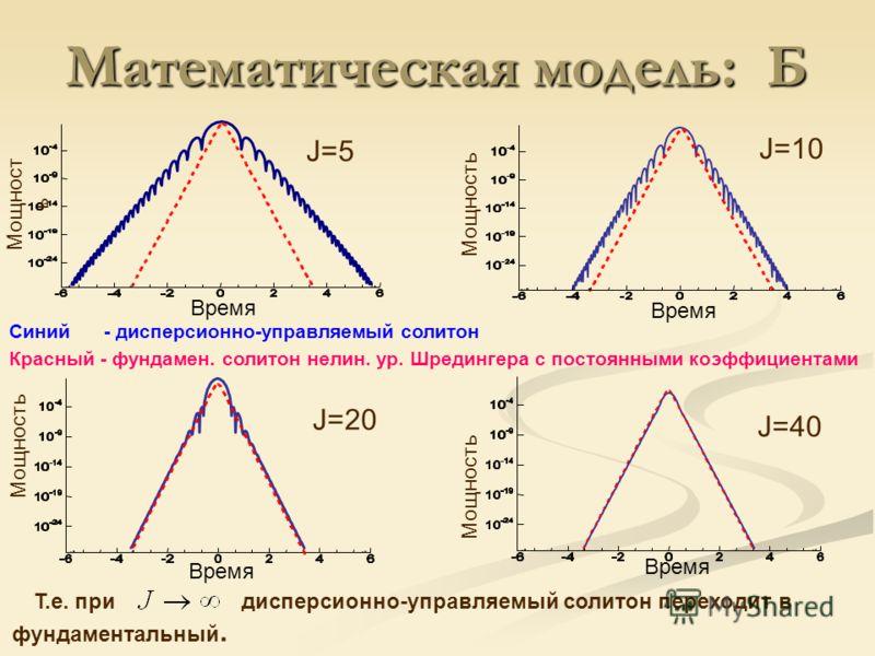 Время J=5 Мощност ь J=10 Время Мощность Синий - дисперсионно-управляемый солитон Красный - фундамен. солитон нелин. ур. Шредингера с постоянными коэффициентами Математическая модель: Б Время Мощность J=20 J=40 Мощность Время Т.е. при дисперсионно-упр