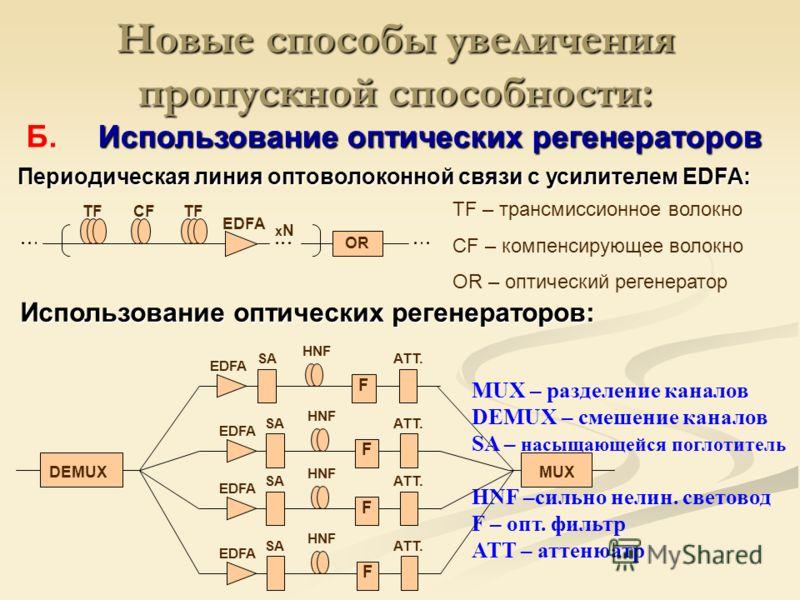 TF СFСF EDFA xNxN OR MUX – разделение каналов DEMUX – смешение каналов SA – насыщающейся поглотитель HNF –сильно нелин. световод F – опт. фильтр ATT – аттенюатр EDFA SA HNF F ATT. DEMUX MUX EDFA SA HNF F ATT. EDFA SA HNF F ATT. EDFA SA HNF F ATT. Пер