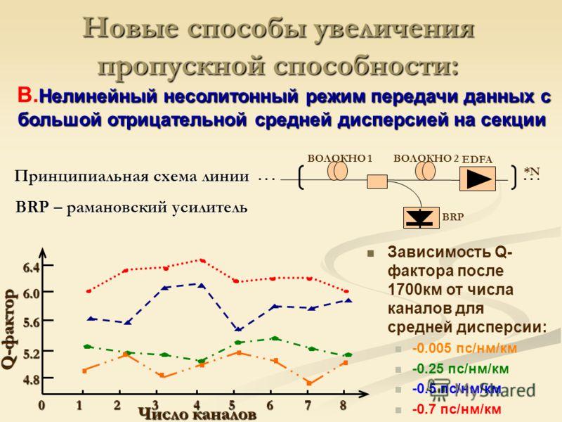 0 1 2 3 4 5 6 7 8 0 1 2 3 4 5 6 7 8 Число каналов 6.4 6.0 5.6 5.2 4.8 Q-фактор Зависимость Q- фактора после 1700км от числа каналов для средней дисперсии: -0.005 пс/нм/км -0.25 пс/нм/км -0.5 пс/нм/км -0.7 пс/нм/км *N ВОЛОКНО 2 EDFA BRP ВОЛОКНО 1 Нели