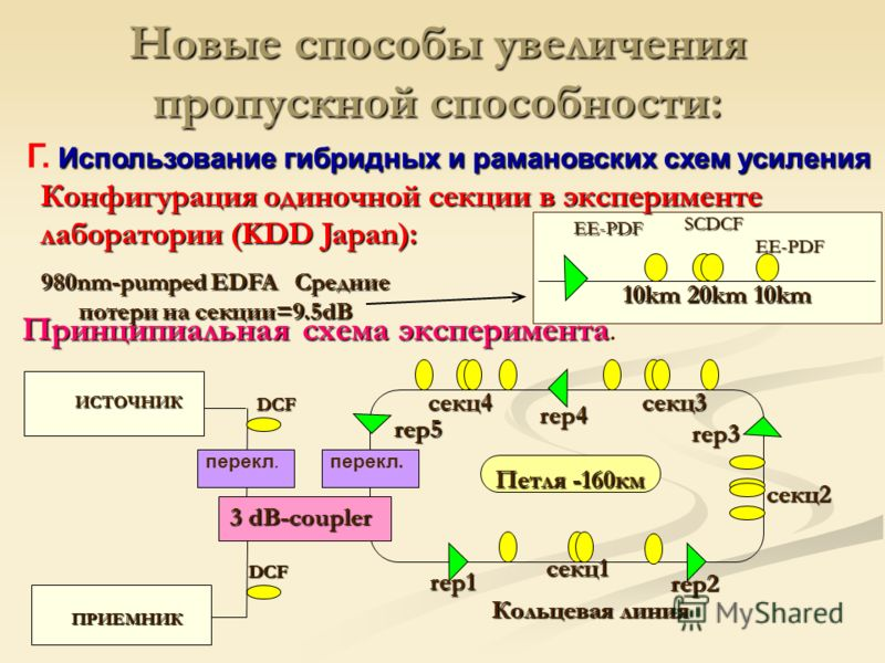 Конфигурация одиночной секции в эксперименте лаборатории (KDD Japan): EE-PDF EE-PDF SCDCF 10km 20km 10km 980nm-pumped EDFA Средние потери на секции=9.5dB Использование гибридных и рамановских схем усиления Г. Использование гибридных и рамановских схе