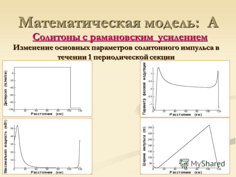 Солитоны с рамановским усилением Математическая модель: A Изменение основных параметров солитонного импульса в течении 1 периодической секции