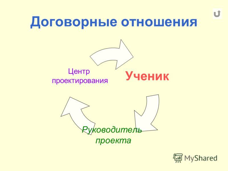 Договорные отношения Ученик Руководитель проекта Центр проектирования