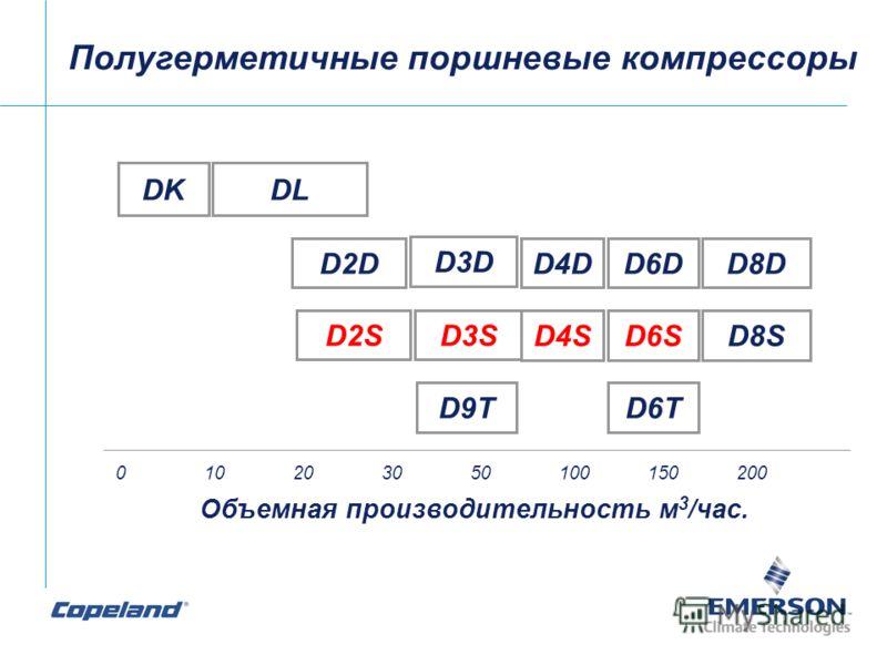 Полугерметичные поршневые компрессоры 010203050100150200 Объемная производительность м 3 /час. DKDL D2D D3D D4DD6DD8D D4SD6SD8S D9TD6T D2SD3S
