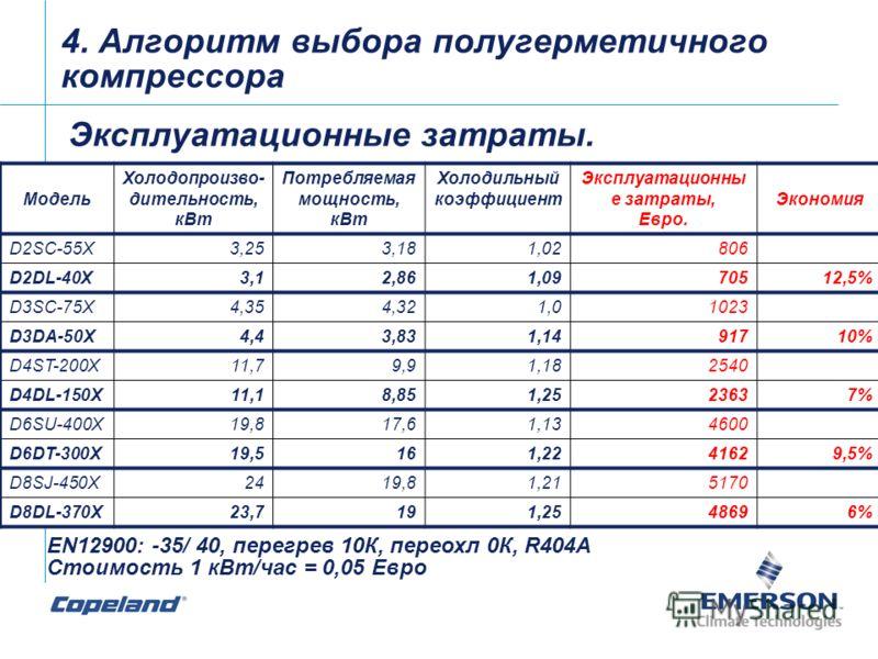 4. Алгоритм выбора полугерметичного компрессора Эксплуатационные затраты. Модель Холодопроизво- дительность, кВт Потребляемая мощность, кВт Холодильный коэффициент Эксплуатационны е затраты, Евро. Экономия D2SC-55X3,253,181,02806 D2DL-40X3,12,861,097