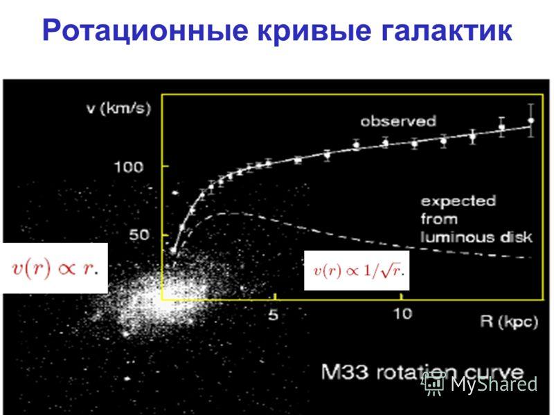 Ротационные кривые галактик