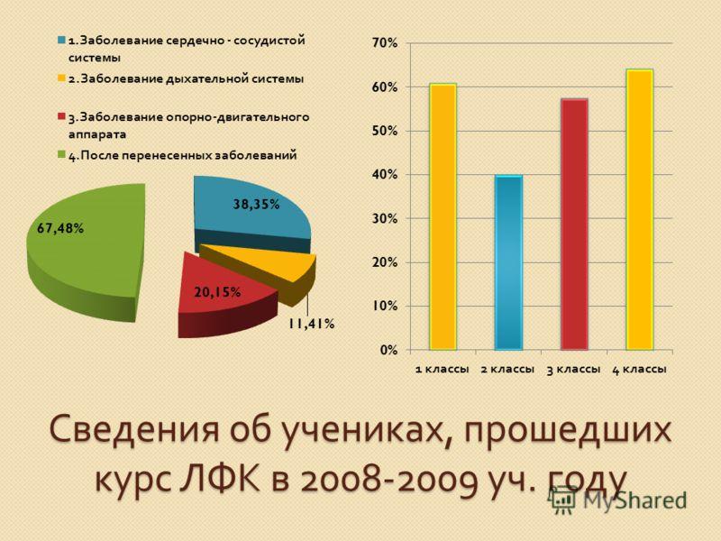 Сведения об учениках, прошедших курс ЛФК в 2008-2009 уч. году