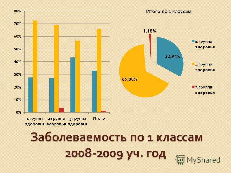 Заболеваемость по 1 классам 2008-2009 уч. год Заболеваемость по 1 классам 2008-2009 уч. год