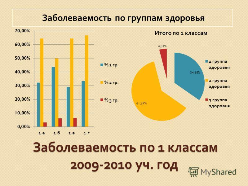 Заболеваемость по 1 классам 2009-2010 уч. год Заболеваемость по 1 классам 2009-2010 уч. год Заболеваемость по группам здоровья