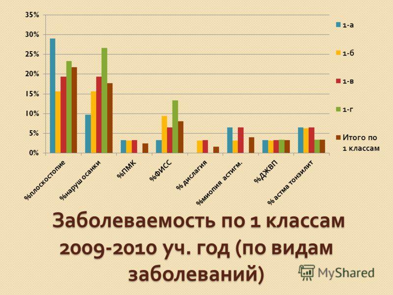 Заболеваемость по 1 классам 2009-2010 уч. год ( по видам заболеваний ) Заболеваемость по 1 классам 2009-2010 уч. год ( по видам заболеваний )