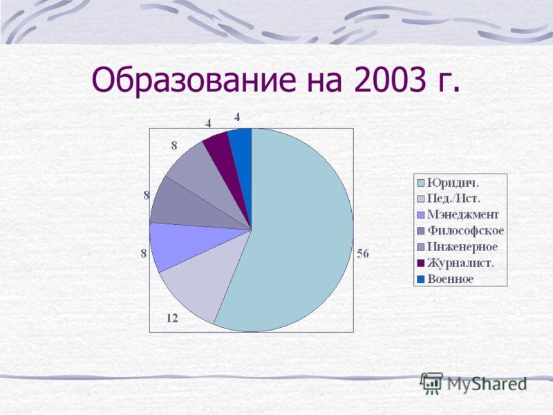 Первое высшее образование (на 2003 г.)