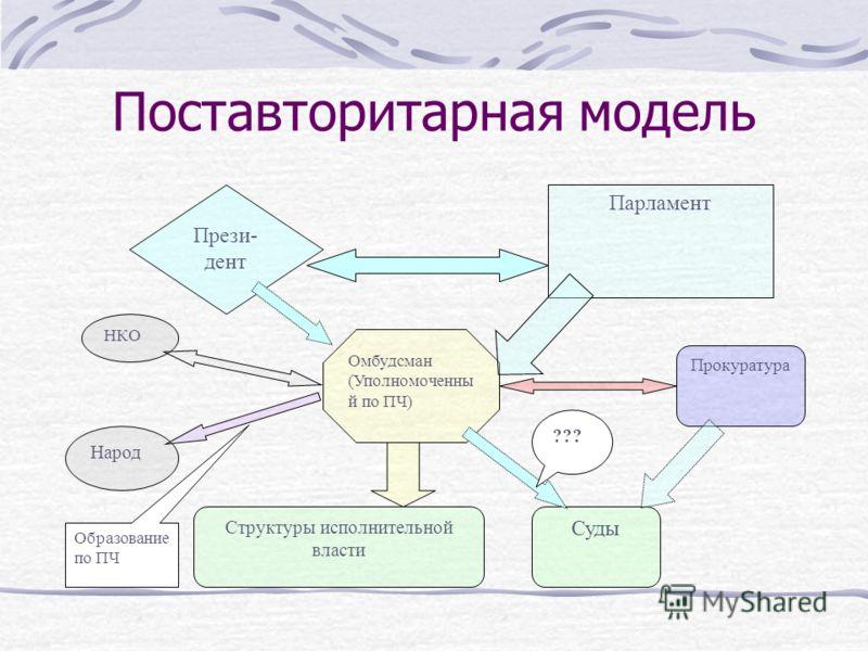 Происхождение УПЧ в субъектах РФ