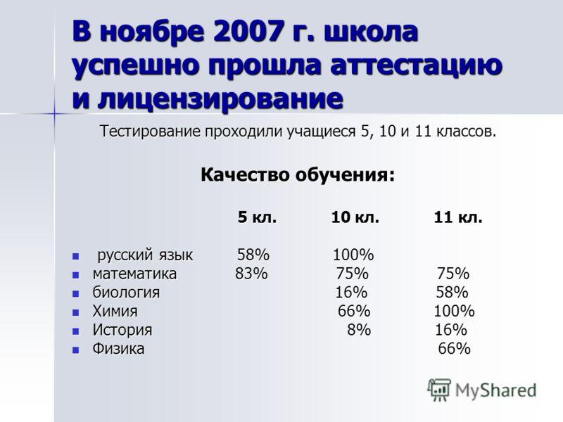 В ноябре 2007 г. школа успешно прошла аттестацию и лицензирование Тестирование проходили учащиеся 5, 10 и 11 классов. Качество обучения: 5 кл. 10 кл. 11 кл. 5 кл. 10 кл. 11 кл. русский язык 58% 100% русский язык 58% 100% математика 83% 75% 75% матема