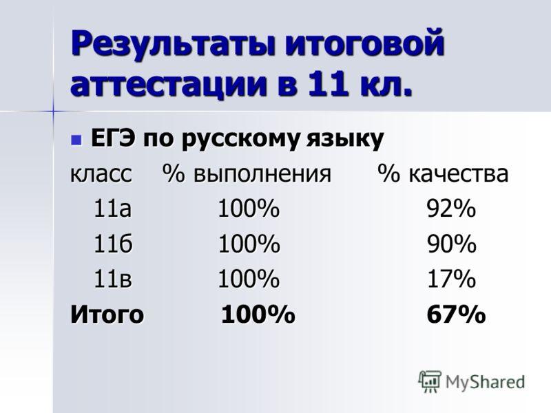 Результаты итоговой аттестации в 11 кл. ЕГЭ по русскому языку ЕГЭ по русскому языку класс % выполнения % качества 11а 100% 92% 11а 100% 92% 11б 100% 90% 11б 100% 90% 11в 100% 17% 11в 100% 17% Итого 100% 67%