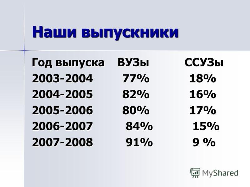 Наши выпускники Год выпуска ВУЗы ССУЗы 2003-2004 77% 18% 2004-2005 82% 16% 2005-2006 80% 17% 2006-2007 84% 15% 2007-2008 91% 9 %