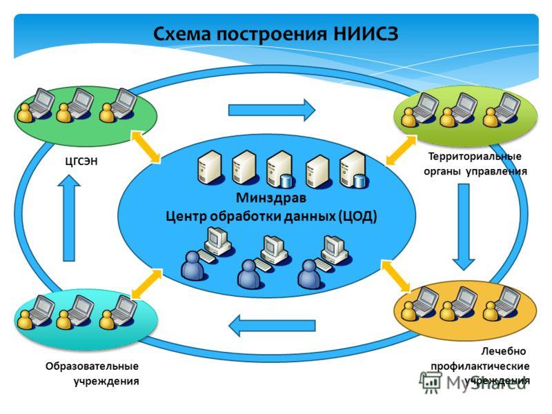 Схема построения НИИСЗ Минздрав Центр обработки данных (ЦОД) ЦГСЭН Территориальные органы управления Образовательные учреждения Лечебно профилактические учреждения