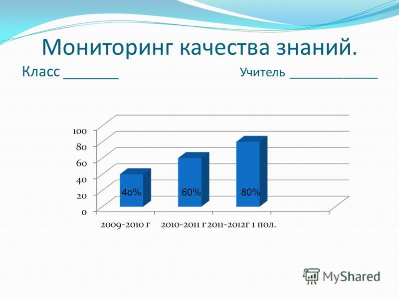 Мониторинг качества знаний. Класс _______ Учитель _____________ 4о%60%80%