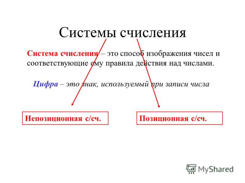 Системы счисления Система счисления – это способ изображения чисел и соответствующие ему правила действия над числами. Позиционная с/сч.Непозиционная с/сч. Цифра – это знак, используемый при записи числа