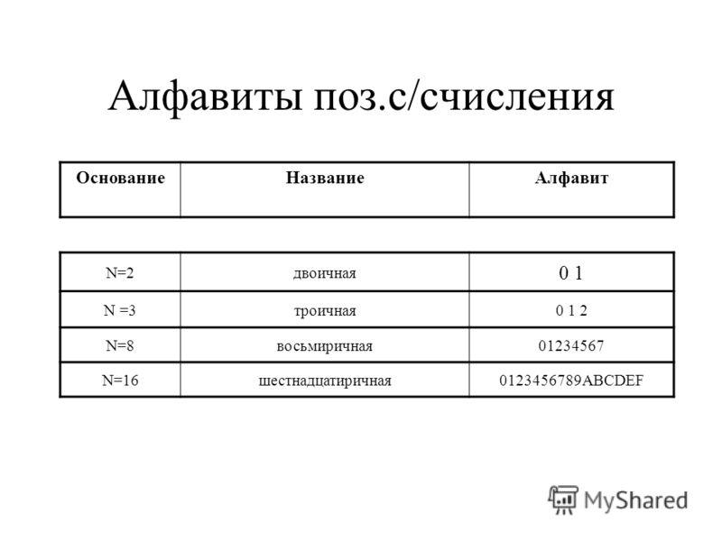 Алфавиты поз.с/счисления ОснованиеНазваниеАлфавит N=2двоичная 0 10 1 N =3троичная0 1 20 1 2 N=8восьмиричная01234567 N=16шестнадцатиричная0123456789ABCDEF