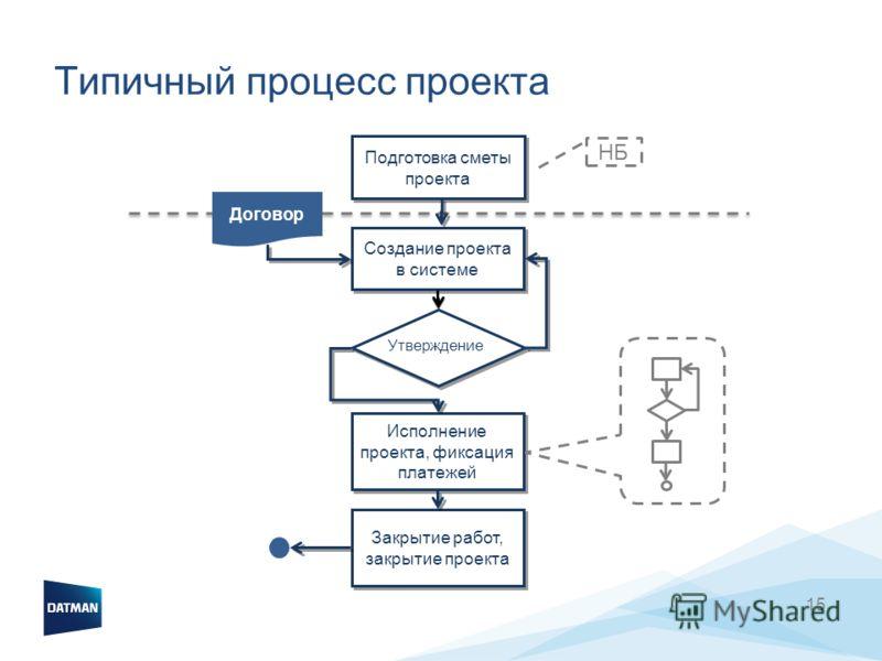15 Типичный процесс проекта Создание проекта в системе Исполнение проекта, фиксация платежей Закрытие работ, закрытие проекта Подготовка сметы проекта Договор НБ Утверждение