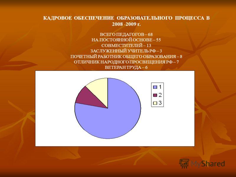 КАДРОВОЕ ОБЕСПЕЧЕНИЕ ОБРАЗОВАТЕЛЬНОГО ПРОЦЕССА В 2008 -2009 г. ВСЕГО ПЕДАГОГОВ – 68 НА ПОСТОЯННОЙ ОСНОВЕ – 55 СОВМЕСТИТЕЛЕЙ – 13 ЗАСЛУЖЕННЫЙ УЧИТЕЛЬ РФ – 3 ПОЧЕТНЫЙ РАБОТНИК ОБЩЕГО ОБРАЗОВАНИЯ – 8 ОТЛИЧНИК НАРОДНОГО ПРОСВЕЩЕНИЯ РФ – 7 ВЕТЕРАН ТРУДА –
