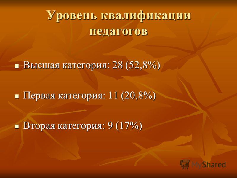 Уровень квалификации педагогов Высшая категория: 28 (52,8%) Высшая категория: 28 (52,8%) Первая категория: 11 (20,8%) Первая категория: 11 (20,8%) Вторая категория: 9 (17%) Вторая категория: 9 (17%)
