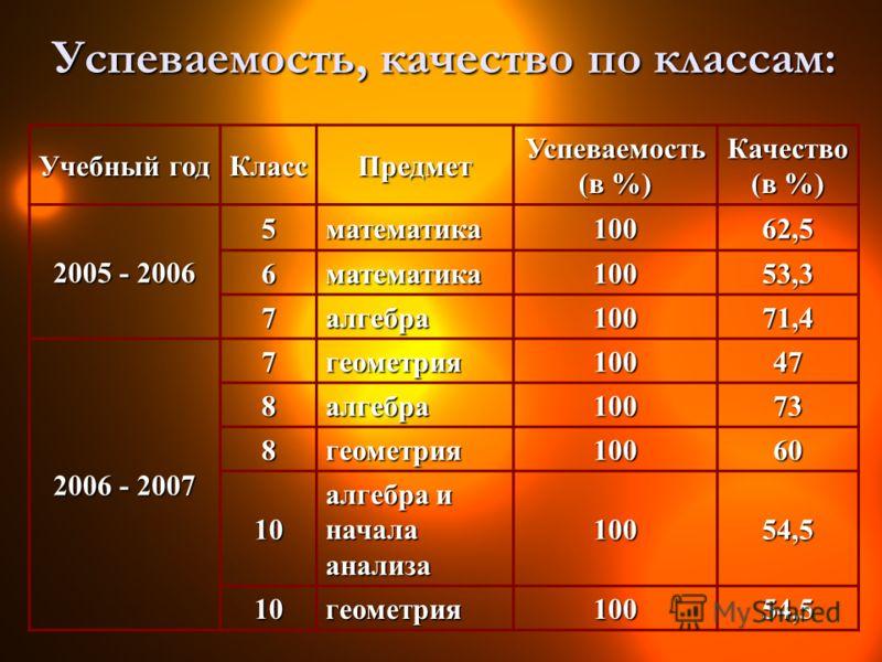 Успеваемость, качество по классам: Учебный год КлассПредмет Успеваемость (в %) Качество (в %) 2005 - 2006 5математика10062,5 6математика10053,3 7алгебра10071,4 2006 - 2007 7геометрия10047 8алгебра10073 8геометрия10060 10 алгебра и начала анализа 1005