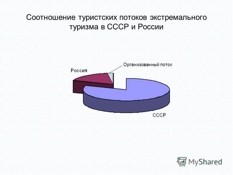 Соотношение туристских потоков экстремального туризма в СССР и России Организованный поток