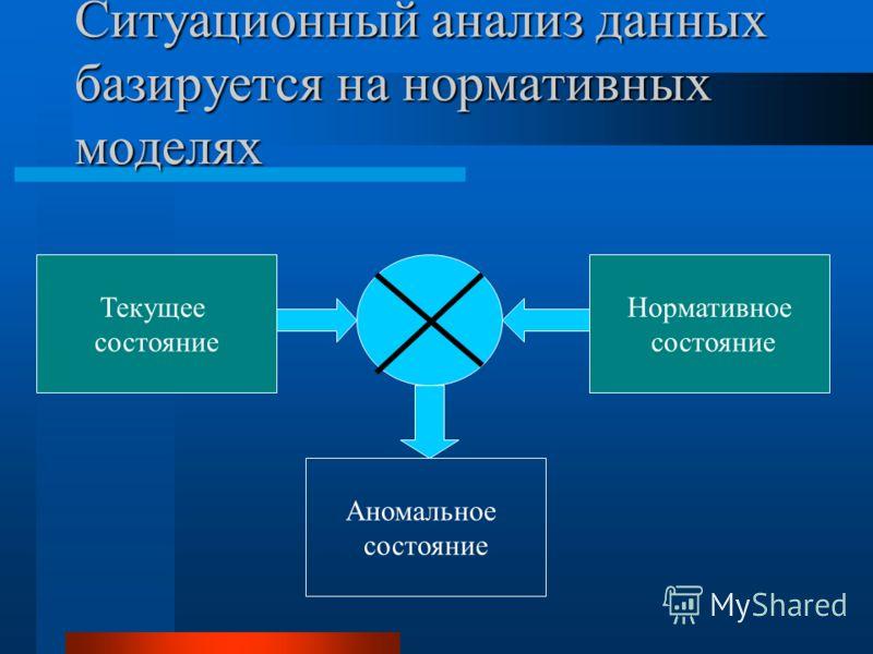 Ситуационный анализ данных базируется на нормативных моделях Текущее состояние Нормативное состояние Аномальное состояние