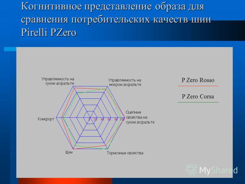 Когнитивное представление образа для сравнения потребительских качеств шин Pirelli PZero P Zero Rosso