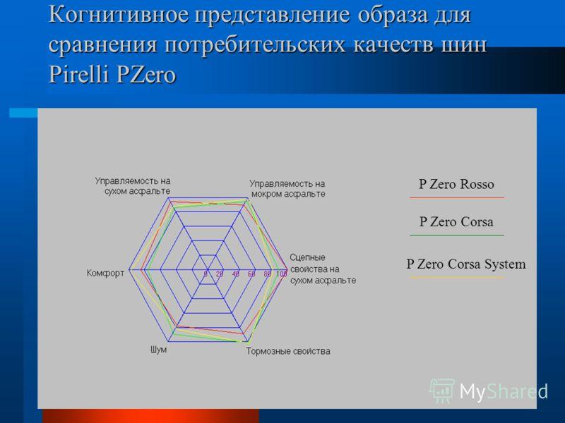 P Zero Rosso P Zero Corsa P Zero Corsa System Когнитивное представление образа для сравнения потребительских качеств шин Pirelli PZero