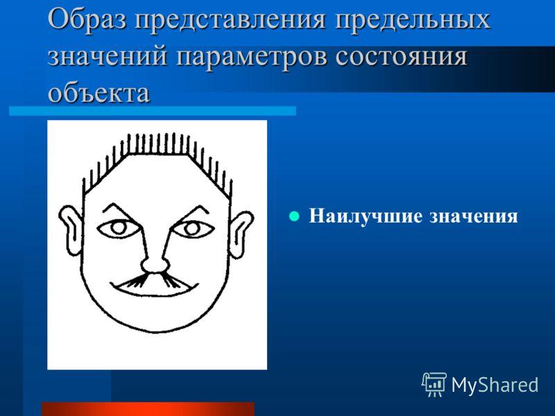 Представление образа ситуаций в виде пиктографика «лица Чернова» для каждого элемента изображения задаются четыре граничных положения, соответствующие: –предельным значениям контролируемых параметров – граничным значениям контролируемых параметров