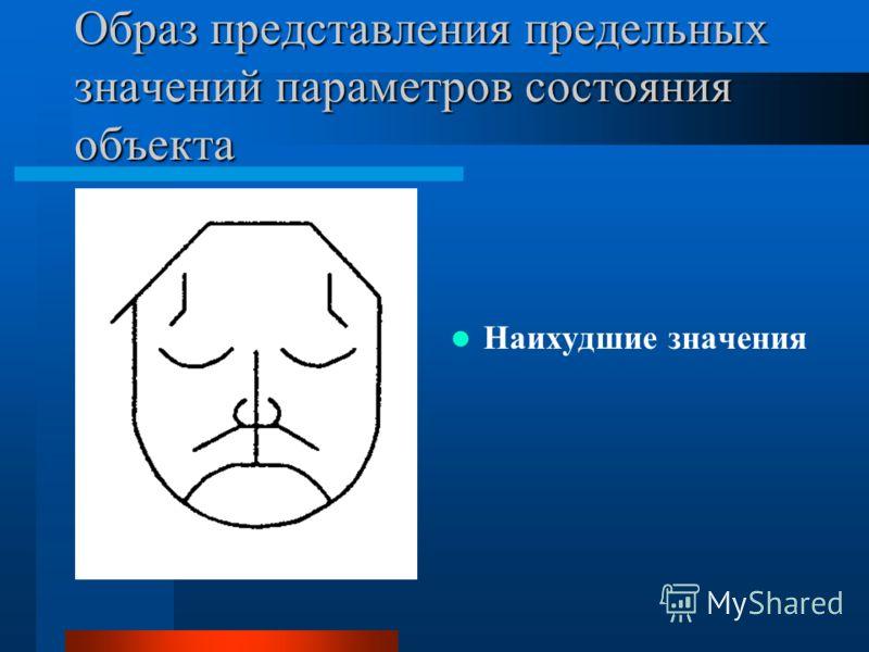 Образ представления предельных значений параметров состояния объекта Наилучшие значения