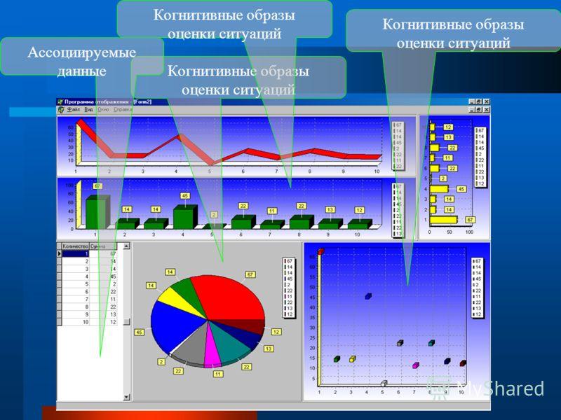 Когнитивные образы оценки ситуаций Когнитивные образы оценки ситуаций Ассоциируемые данные