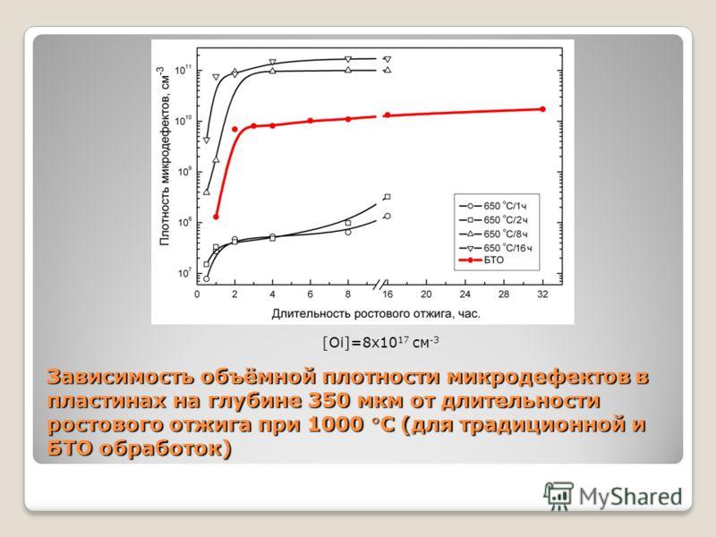 Зависимость объёмной плотности микродефектов в пластинах на глубине 350 мкм от длительности ростового отжига при 1000 С (для традиционной и БТО обработок) [Oi]=8x10 17 cм -3