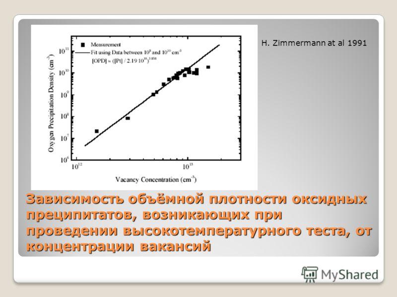 Зависимость объёмной плотности оксидных преципитатов, возникающих при проведении высокотемпературного теста, от концентрации вакансий H. Zimmermann at al 1991