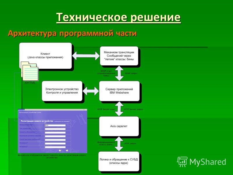 Техническое решение Архитектура программной части