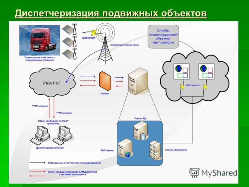 Диспетчеризация подвижных объектов