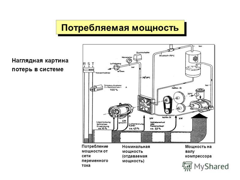 Потребляемая мощность Наглядная картина потерь в системе Потребление мощности от сети переменного тока Номинальная мощность (отдаваемая мощность) Мощность на валу компрессора