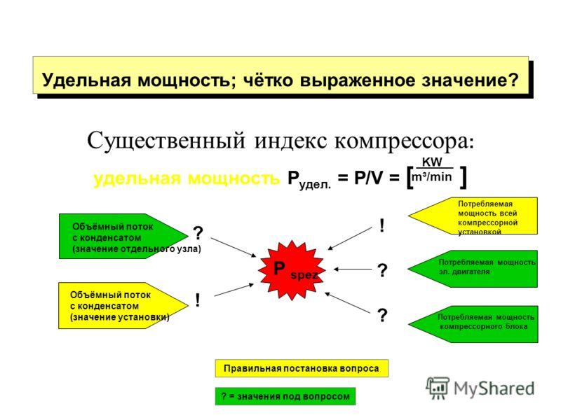Удельная мощность; чётко выраженное значение? Существенный индекс компрессора : удельная мощность P удел. = P/V = [ ] P spez Объёмный поток с конденсатом (значение отдельного узла) Потребляемая мощность эл. двигателя Потребляемая мощность компрессорн