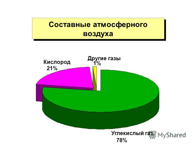Составные атмосферного воздуха Углекислый газ 78% Кислород 21% Другие газы 1%