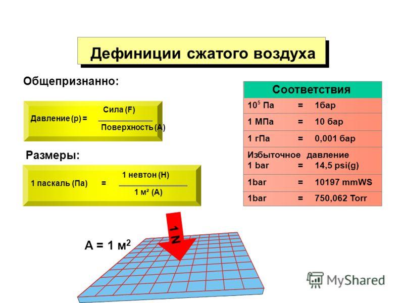 Дефиниции сжатого воздуха Общепризнанно: Давление (p) = Сила (F) Поверхность (A) Размеры: A = 1 м 2 Соответствия 10 5 Па= 1бар 1 МПа= 10 бар Избыточное давление 1 bar= 14,5 psi(g) 1 гПа= 0,001 бар 1bar= 10197 mmWS 1bar=750,062 Torr 1 паскаль (Па)= 1