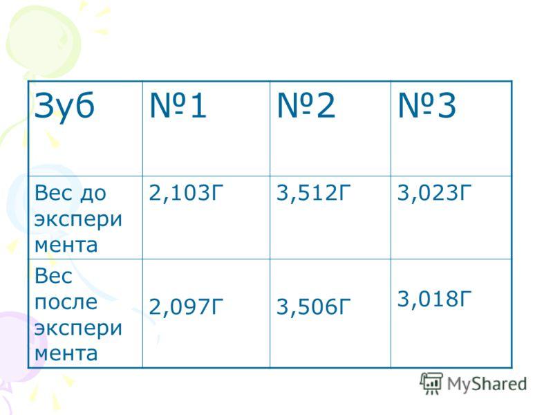 Зуб123 Вес до экспери мента 2,103Г3,512Г3,023Г Вес после экспери мента 2,097Г3,506Г 3,018Г
