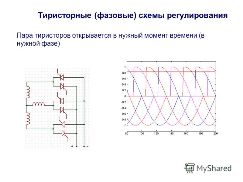 Тиристорные (фазовые) схемы регулирования Пара тиристоров открывается в нужный момент времени (в нужной фазе)