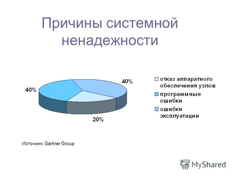 Причины системной ненадежности Источник: Gartner Group