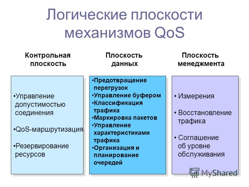 Логические плоскости механизмов QoS Управление допустимостью соединения QoS-маршрутизация Резервирование ресурсов Управление допустимостью соединения QoS-маршрутизация Резервирование ресурсов Предотвращение перегрузок Управление буфером Классификация