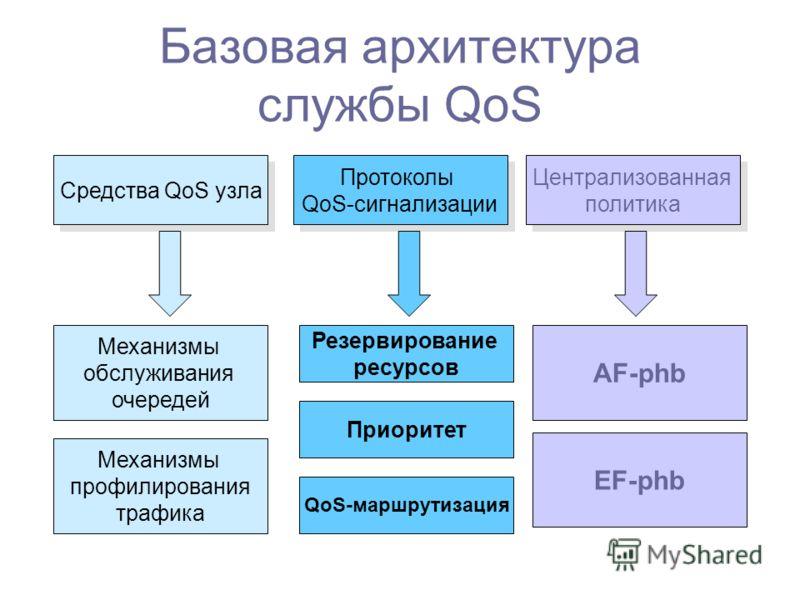 Базовая архитектура службы QoS Средства QoS узла Протоколы QoS-сигнализации Протоколы QoS-сигнализации Централизованная политика Централизованная политика Механизмы обслуживания очередей Механизмы профилирования трафика AF-phb EF-phb Резервирование р
